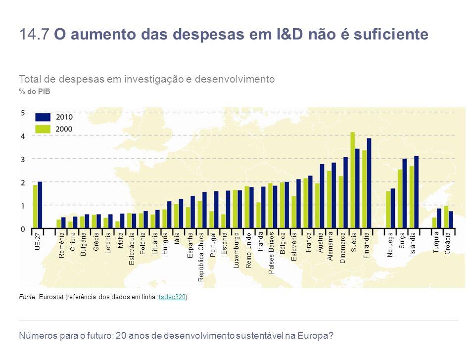 14.7 O aumento das despesas em I&D não é suficiente