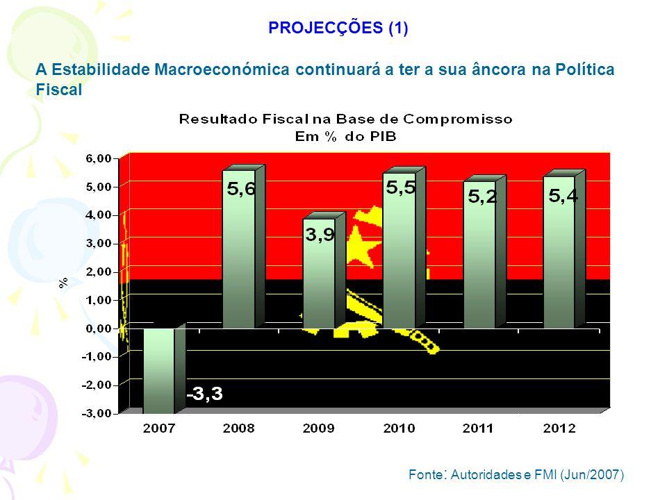PROJECÇÕES (1) A Estabilidade Macroeconómica continuará a ter a sua âncora na Política Fiscal.
