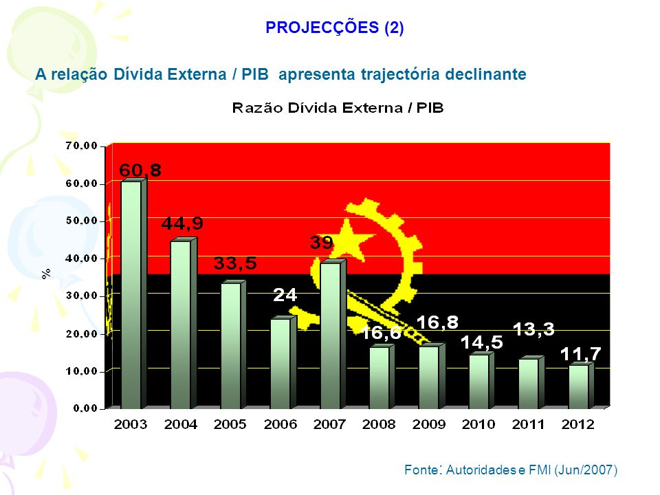 A relação Dívida Externa / PIB apresenta trajectória declinante