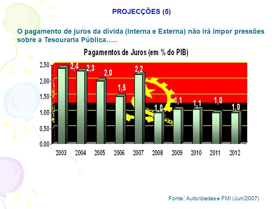 PROJECÇÕES (5) O pagamento de juros da dívida (Interna e Externa) não irá impor pressões sobre a Tesouraria Pública…..