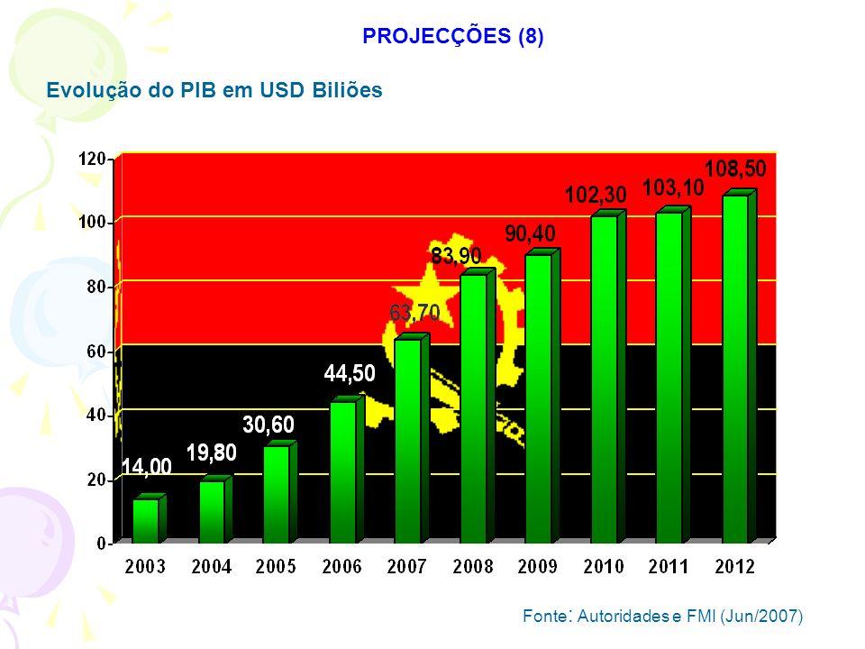 Evolução do PIB em USD Biliões