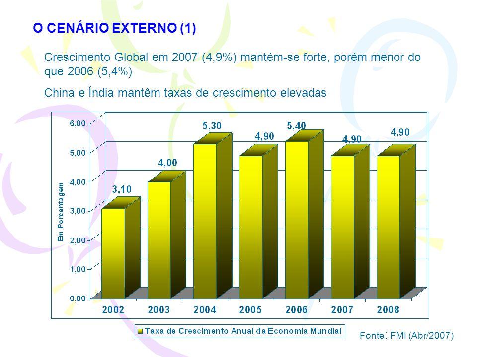 O CENÁRIO EXTERNO (1) Crescimento Global em 2007 (4,9%) mantém-se forte, porém menor do que 2006 (5,4%)