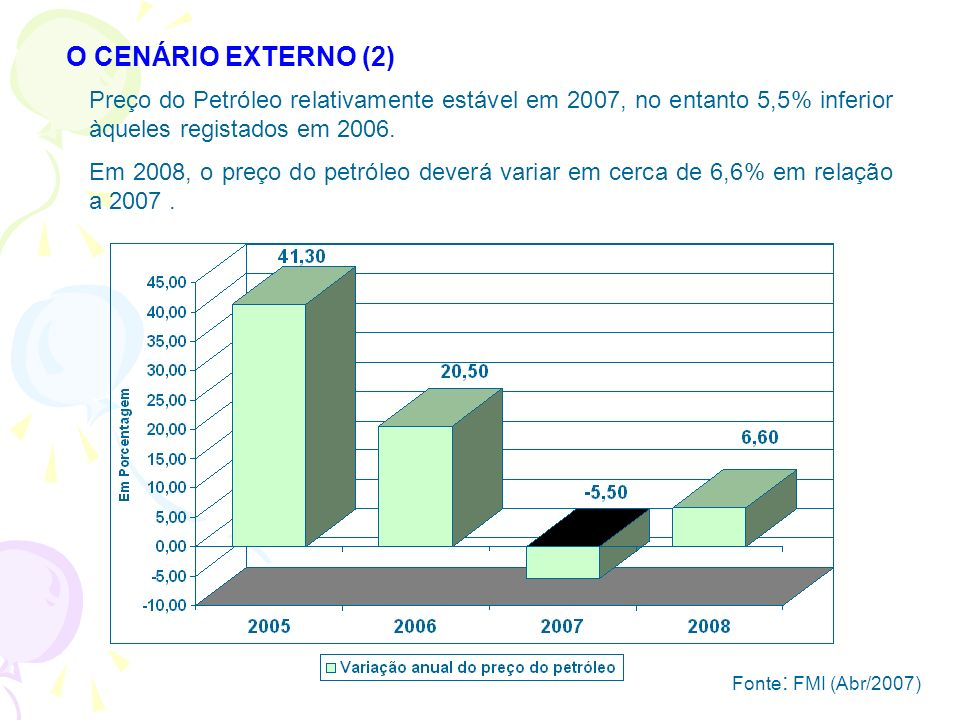 O CENÁRIO EXTERNO (2) Preço do Petróleo relativamente estável em 2007, no entanto 5,5% inferior àqueles registados em 2006.