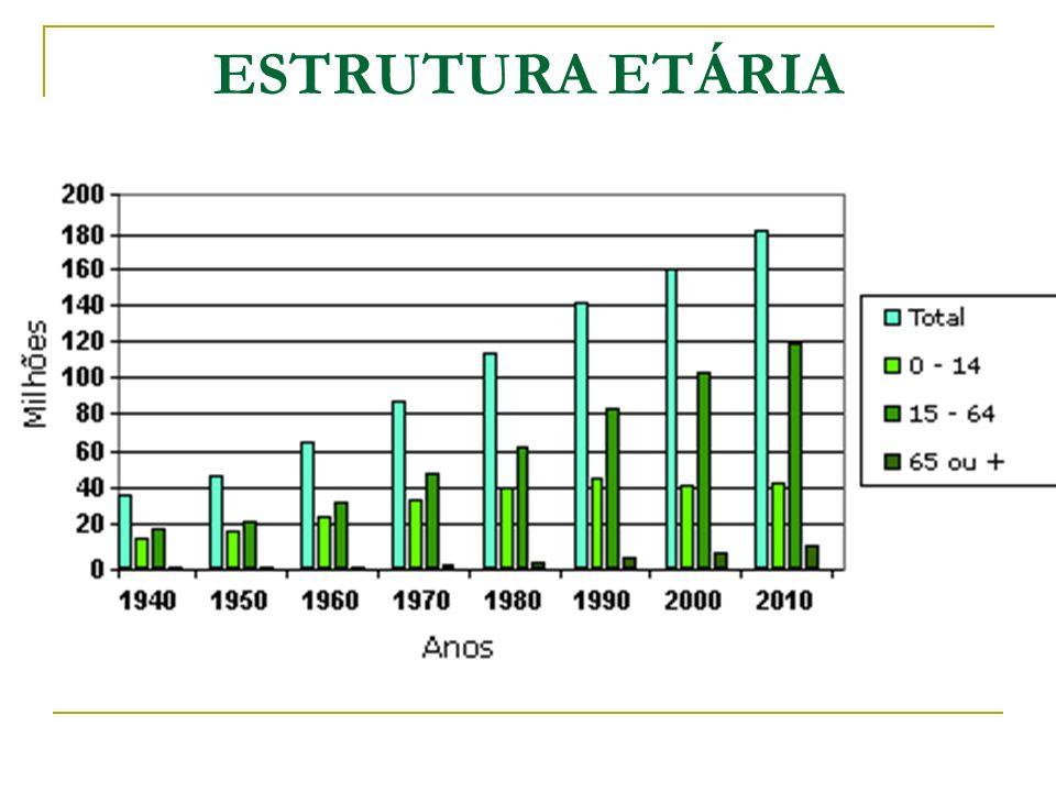 ESTRUTURA ETÁRIA