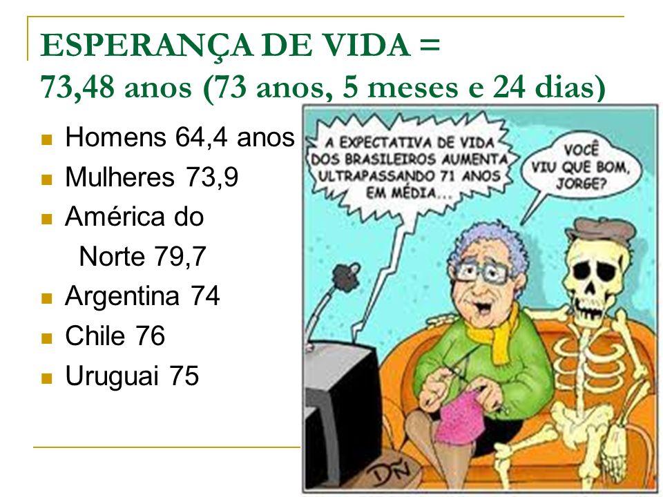 ESPERANÇA DE VIDA = 73,48 anos (73 anos, 5 meses e 24 dias)