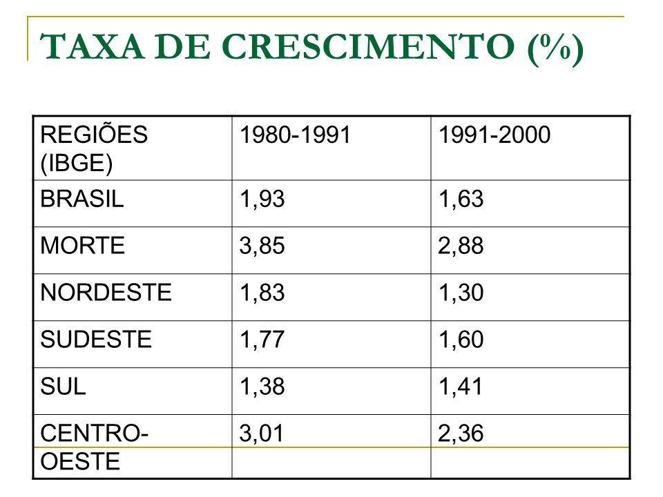 TAXA DE CRESCIMENTO (%)