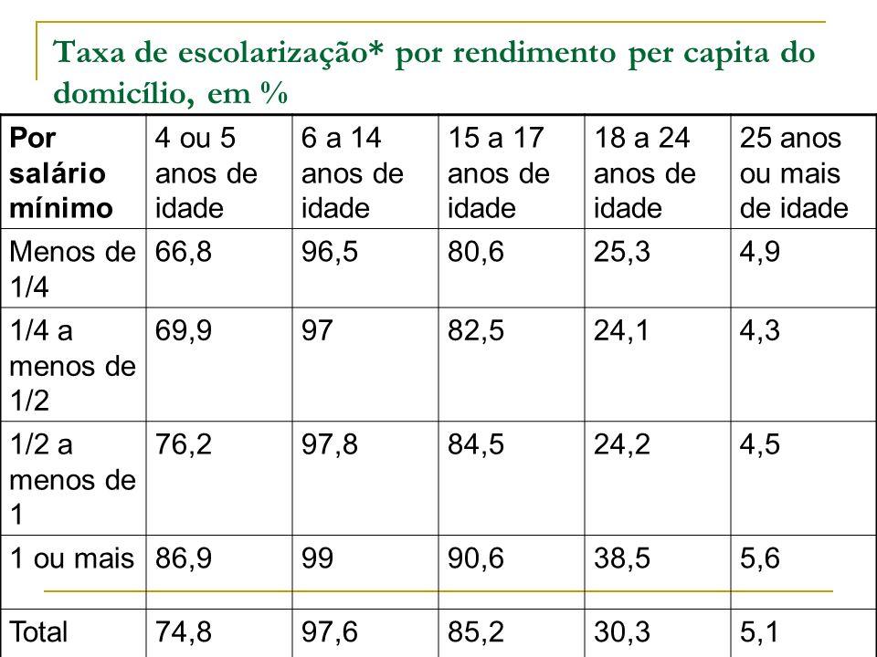 Taxa de escolarização* por rendimento per capita do domicílio, em %