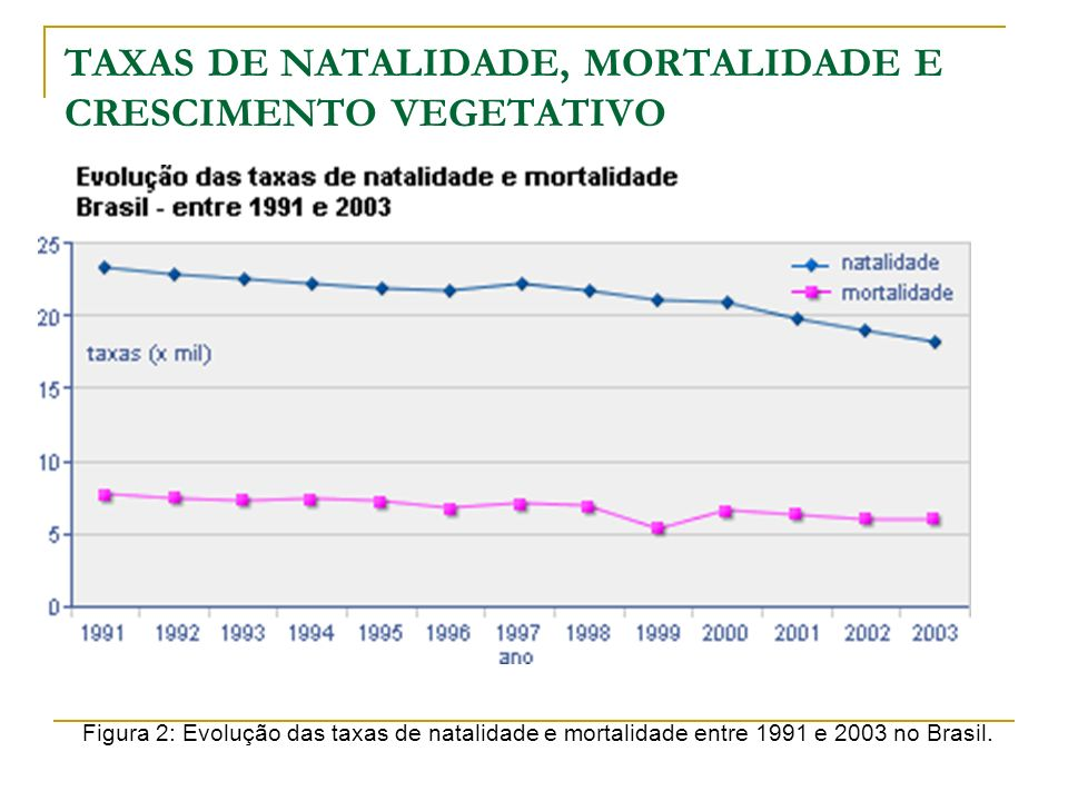 TAXAS DE NATALIDADE, MORTALIDADE E CRESCIMENTO VEGETATIVO