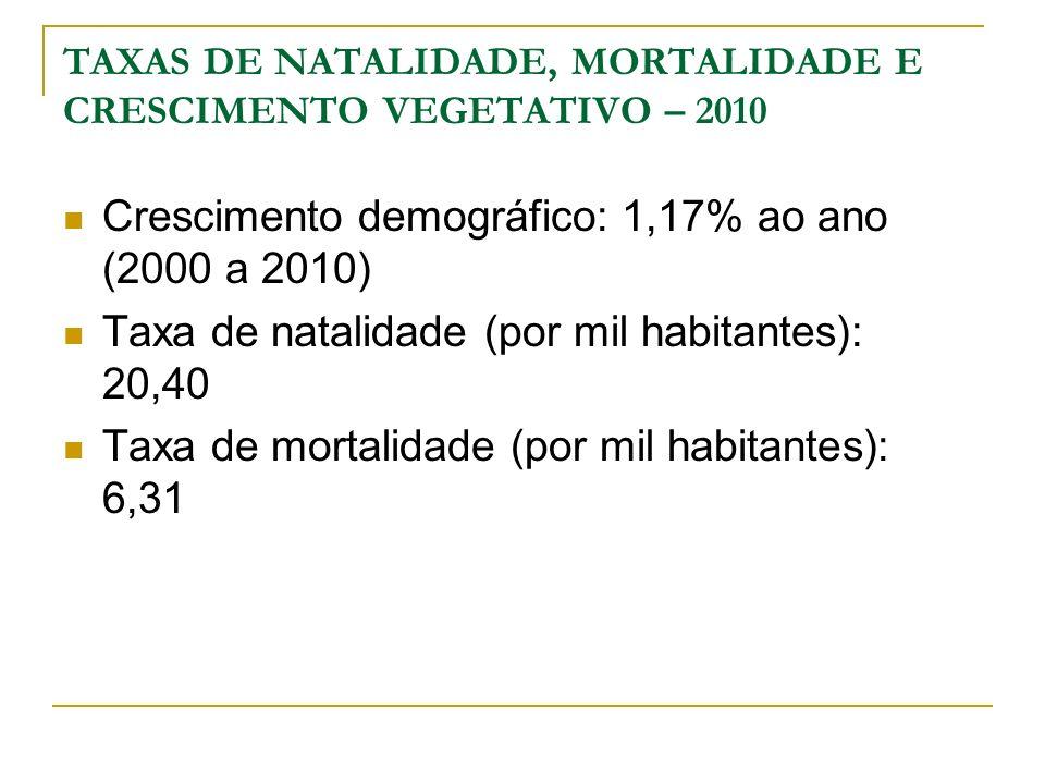 TAXAS DE NATALIDADE, MORTALIDADE E CRESCIMENTO VEGETATIVO – 2010