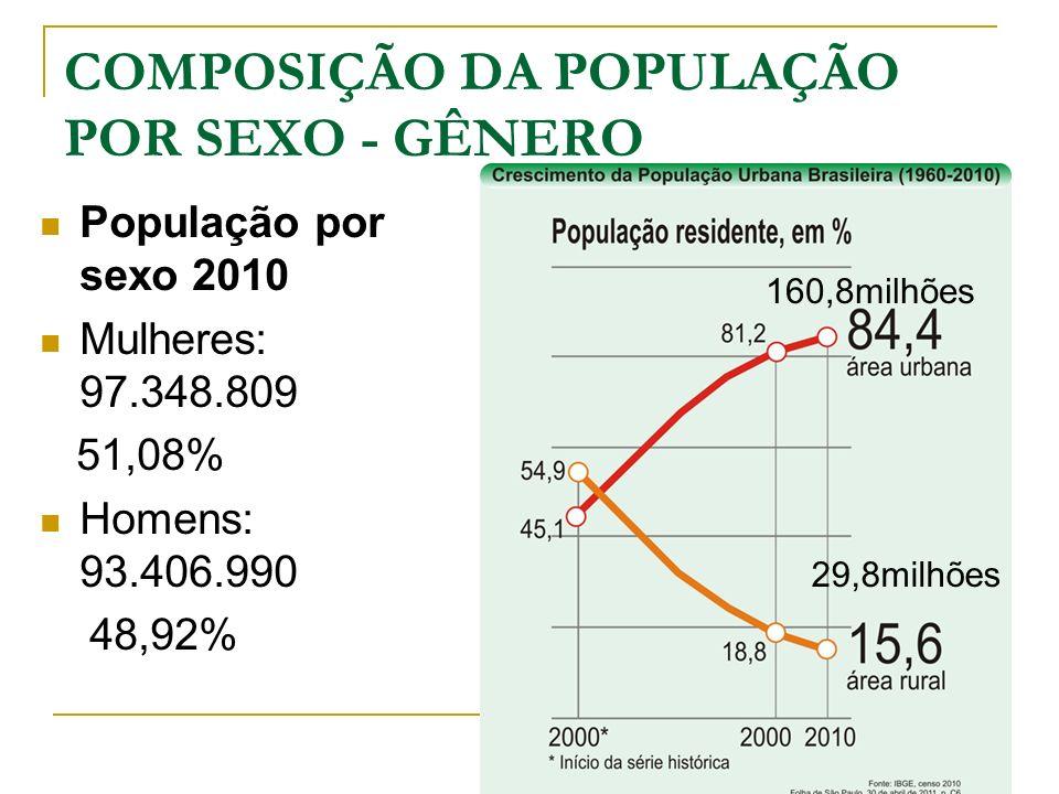COMPOSIÇÃO DA POPULAÇÃO POR SEXO - GÊNERO