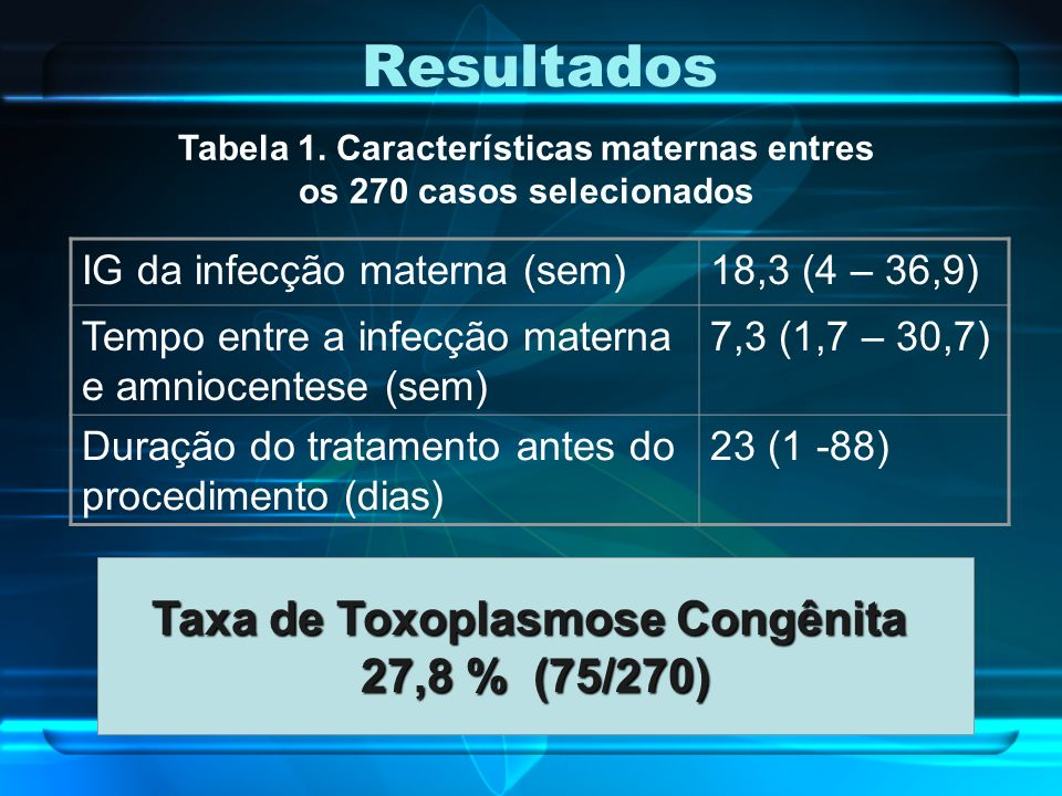 Resultados Taxa de Toxoplasmose Congênita 27,8 % (75/270)