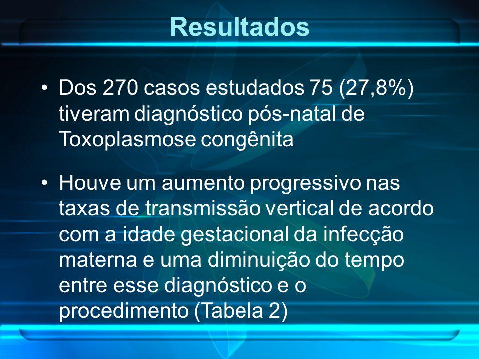 Resultados Dos 270 casos estudados 75 (27,8%) tiveram diagnóstico pós-natal de Toxoplasmose congênita.