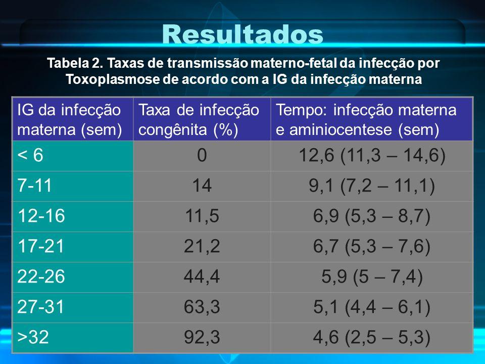 Resultados < 6 12,6 (11,3 – 14,6) 7-11 14 9,1 (7,2 – 11,1) 12-16