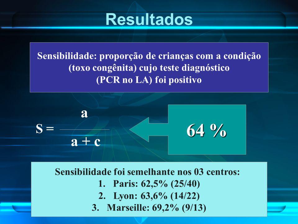 Resultados Sensibilidade: proporção de crianças com a condição. (toxo congênita) cujo teste diagnóstico.