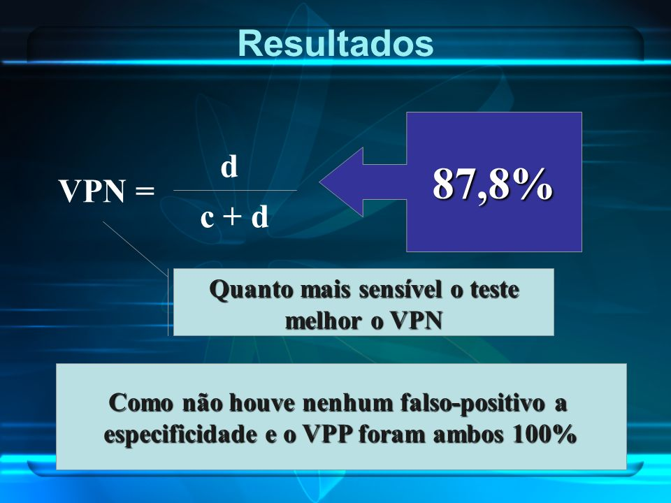 87,8% Resultados d VPN = c + d Quanto mais sensível o teste