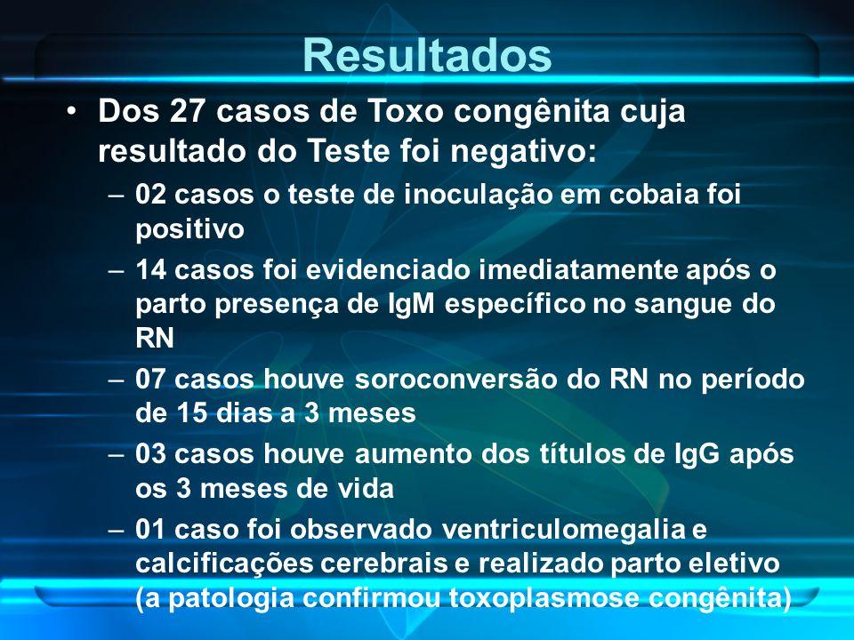 Resultados Dos 27 casos de Toxo congênita cuja resultado do Teste foi negativo: 02 casos o teste de inoculação em cobaia foi positivo.