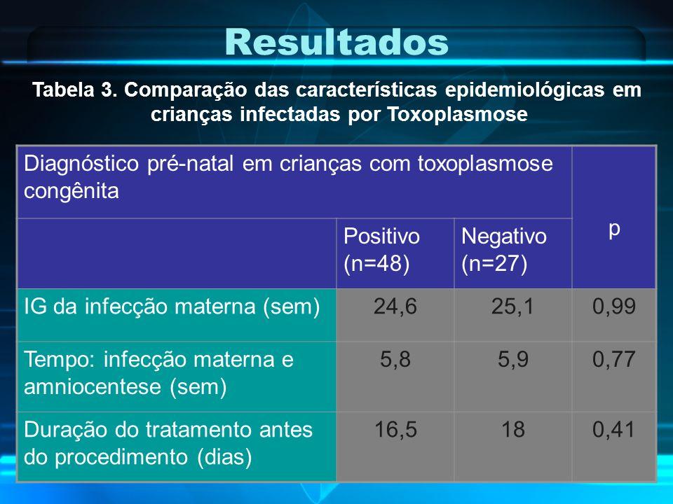 Resultados Tabela 3. Comparação das características epidemiológicas em. crianças infectadas por Toxoplasmose.
