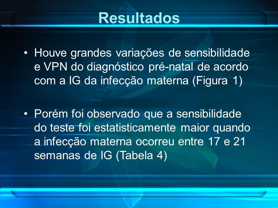 Resultados Houve grandes variações de sensibilidade e VPN do diagnóstico pré-natal de acordo com a IG da infecção materna (Figura 1)