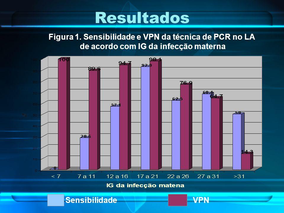 Resultados Figura 1. Sensibilidade e VPN da técnica de PCR no LA