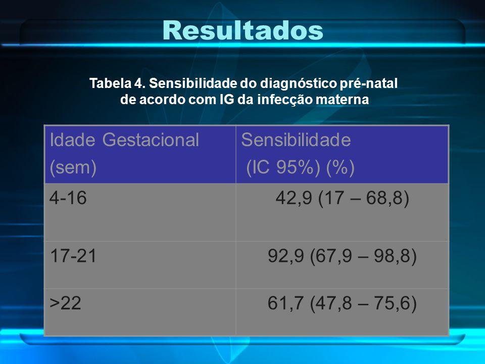 Resultados Idade Gestacional (sem) Sensibilidade (IC 95%) (%) 4-16
