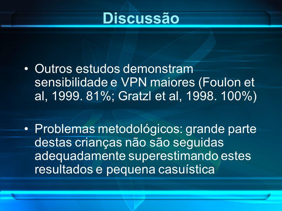 Discussão Outros estudos demonstram sensibilidade e VPN maiores (Foulon et al, 1999. 81%; Gratzl et al, 1998. 100%)