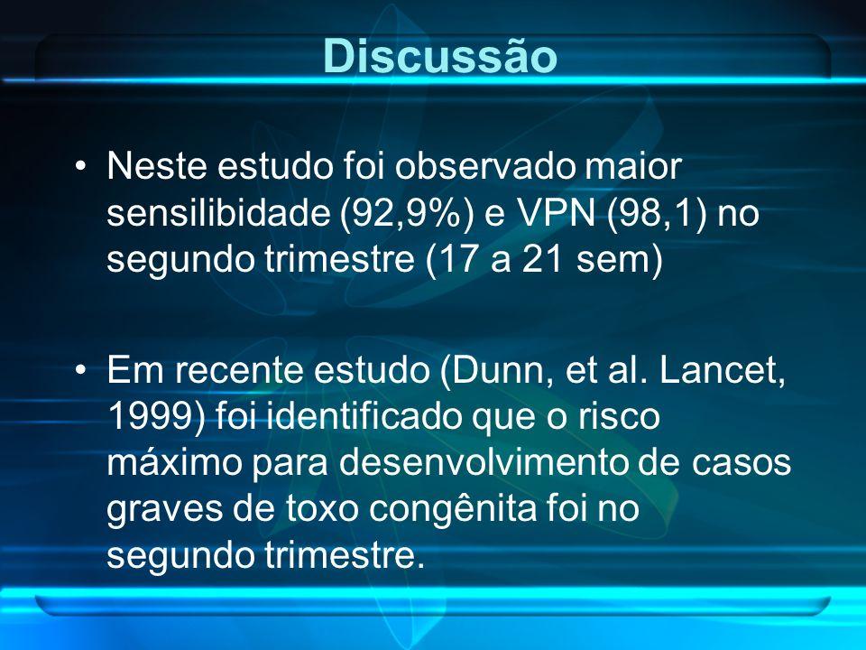 Discussão Neste estudo foi observado maior sensilibidade (92,9%) e VPN (98,1) no segundo trimestre (17 a 21 sem)