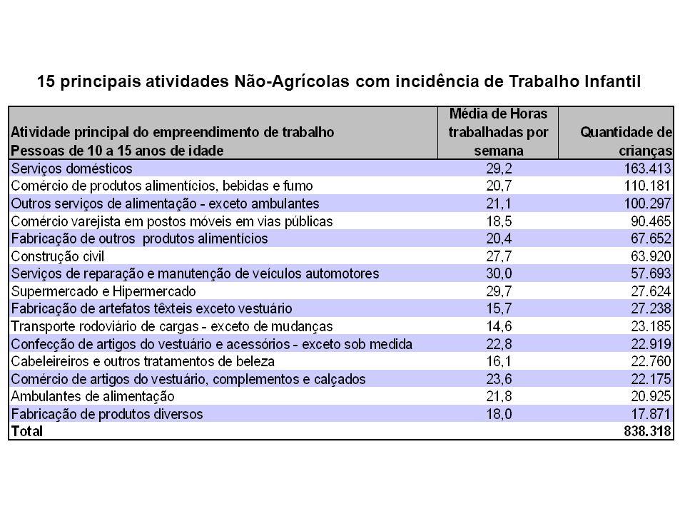 15 principais atividades Não-Agrícolas com incidência de Trabalho Infantil