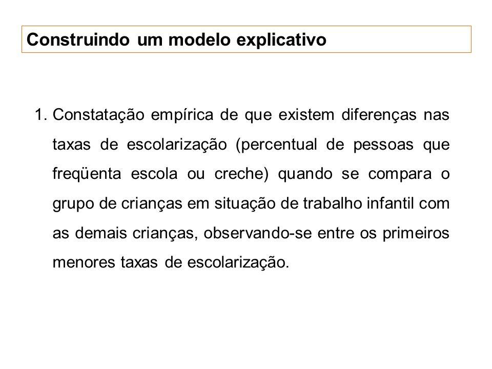 Construindo um modelo explicativo