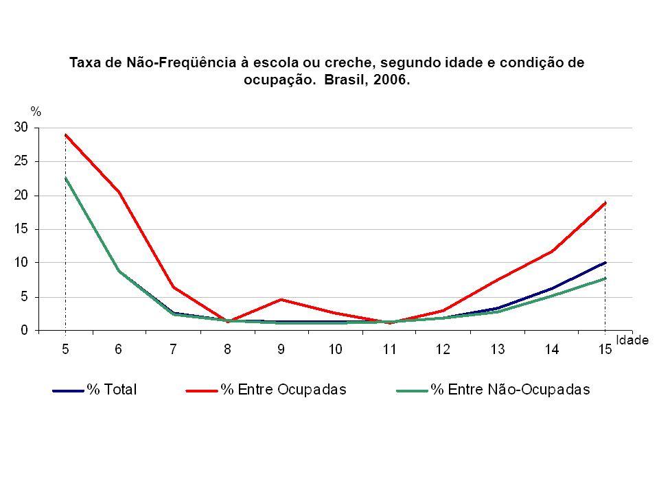 Taxa de Não-Freqüência à escola ou creche, segundo idade e condição de ocupação. Brasil, 2006.