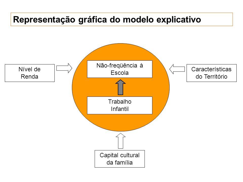 Representação gráfica do modelo explicativo