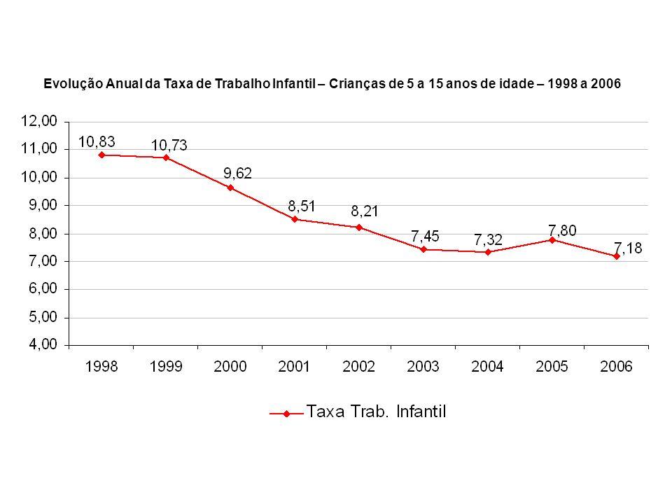 Evolução Anual da Taxa de Trabalho Infantil – Crianças de 5 a 15 anos de idade – 1998 a 2006