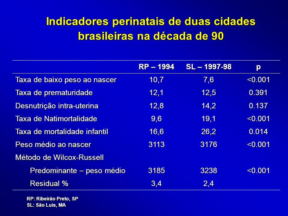 Indicadores perinatais de duas cidades brasileiras na década de 90