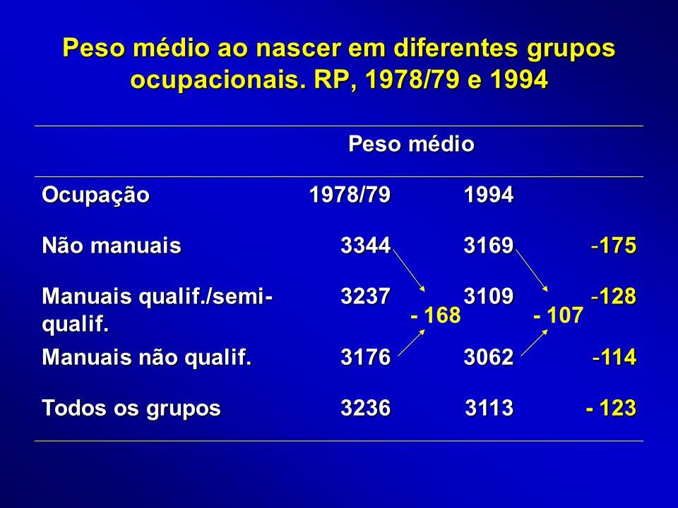 Peso médio ao nascer em diferentes grupos ocupacionais