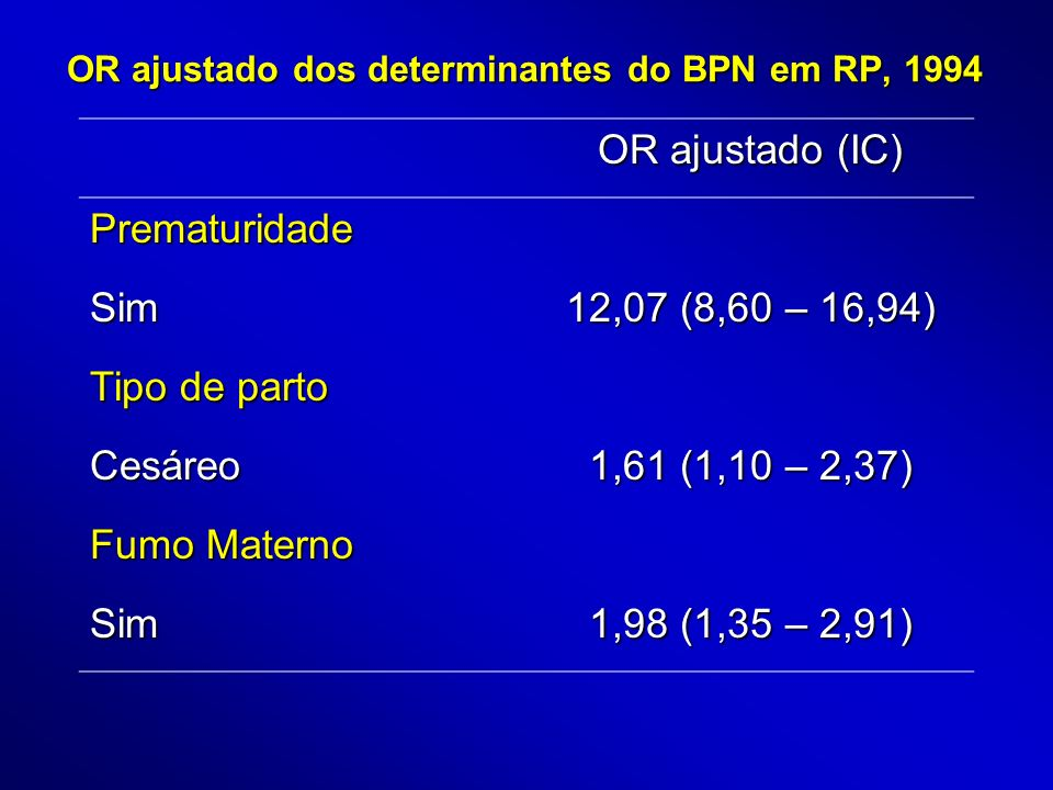 OR ajustado dos determinantes do BPN em RP, 1994