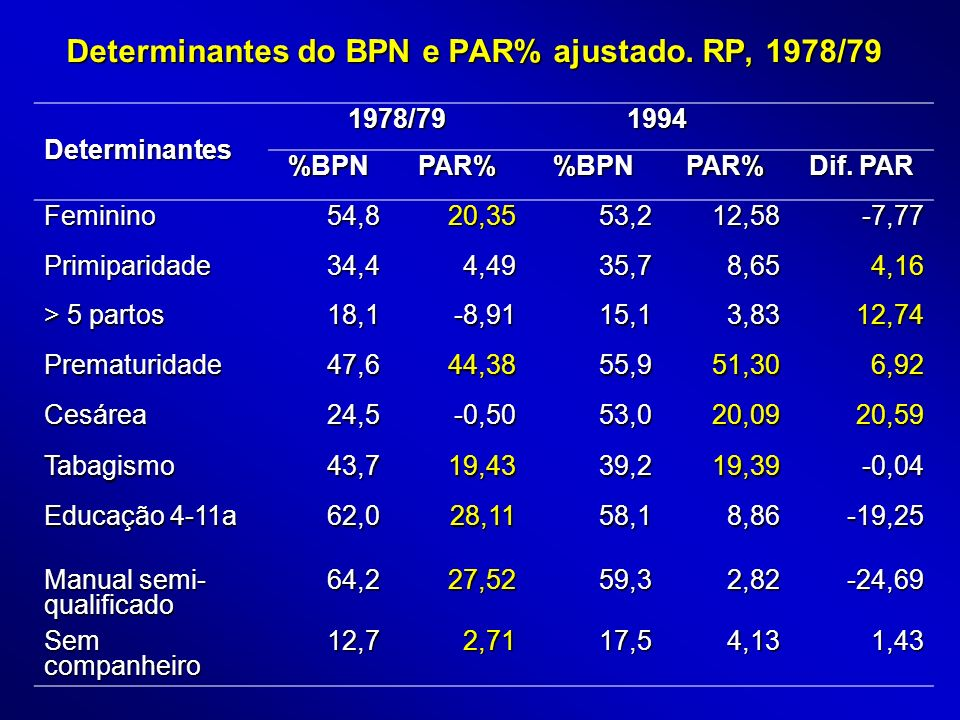 Determinantes do BPN e PAR% ajustado. RP, 1978/79