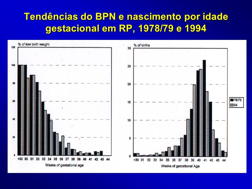 Tendências do BPN e nascimento por idade gestacional em RP, 1978/79 e 1994