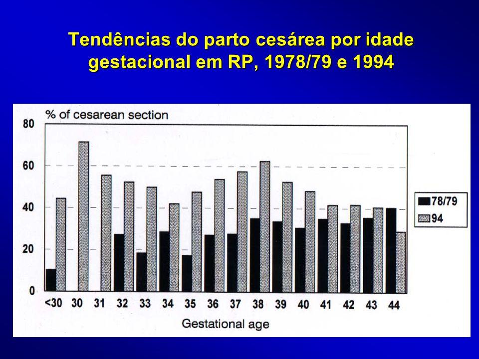 Tendências do parto cesárea por idade gestacional em RP, 1978/79 e 1994