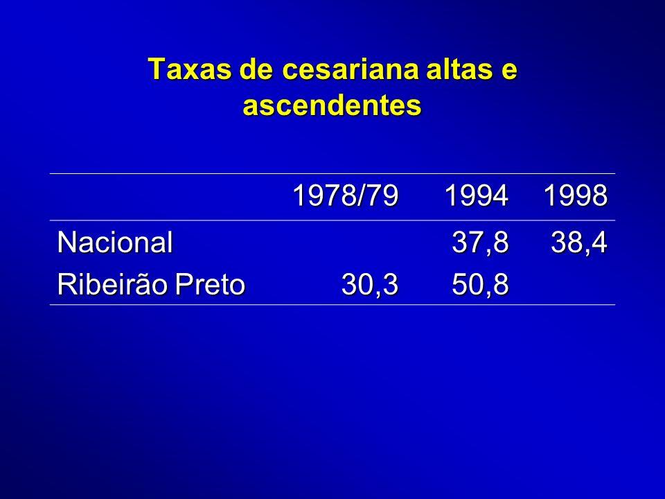 Taxas de cesariana altas e ascendentes