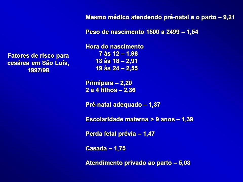 Fatores de risco para cesárea em São Luís, 1997/98