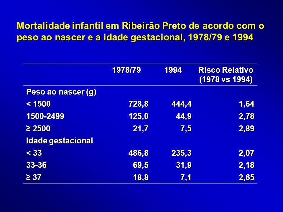 Mortalidade infantil em Ribeirão Preto de acordo com o peso ao nascer e a idade gestacional, 1978/79 e 1994