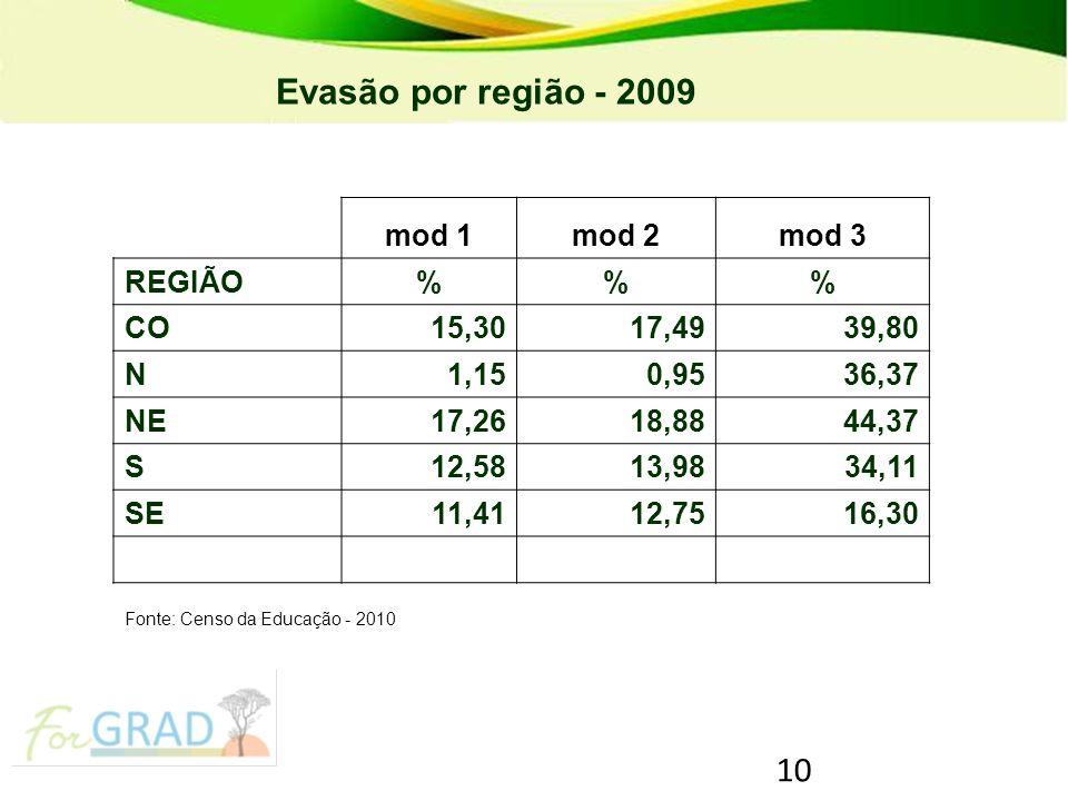 Evasão por região - 2009 mod 1 mod 2 mod 3 REGIÃO % CO 15,30 17,49