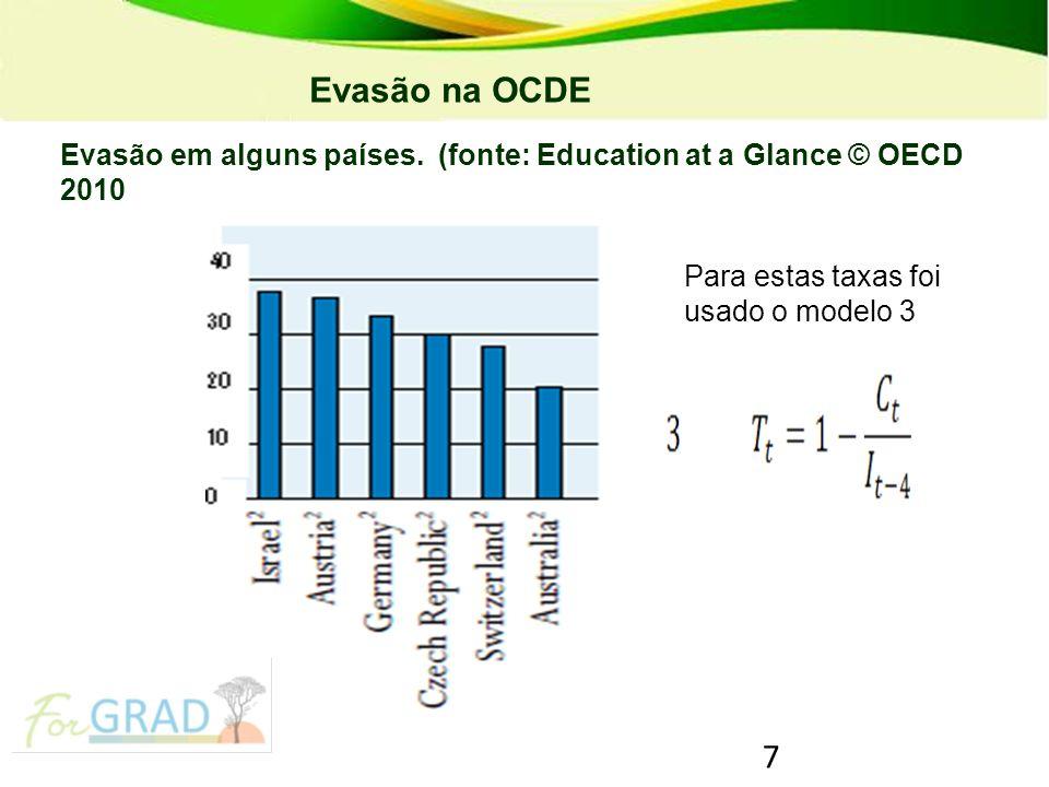 Evasão na OCDE PRONATEC – Programa Nacional de Acesso ao Ensino Técnico e Emprego.