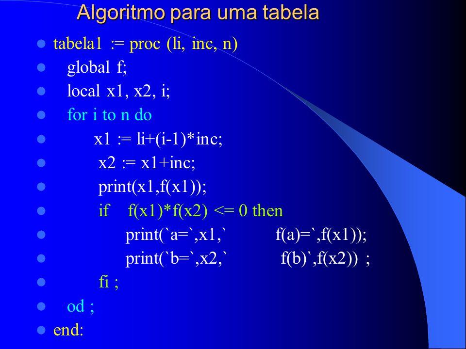 Algoritmo para uma tabela