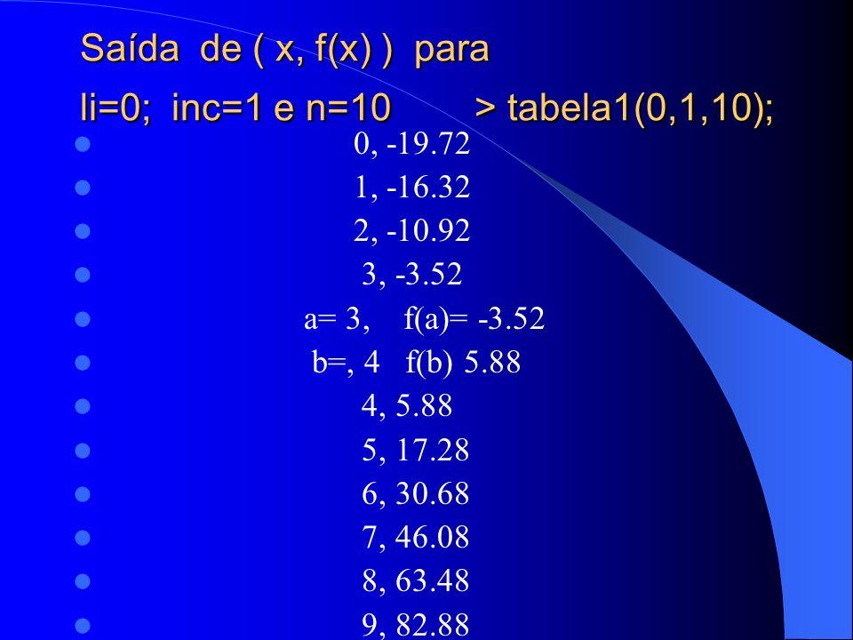Saída de ( x, f(x) ) para li=0; inc=1 e n=10 > tabela1(0,1,10);