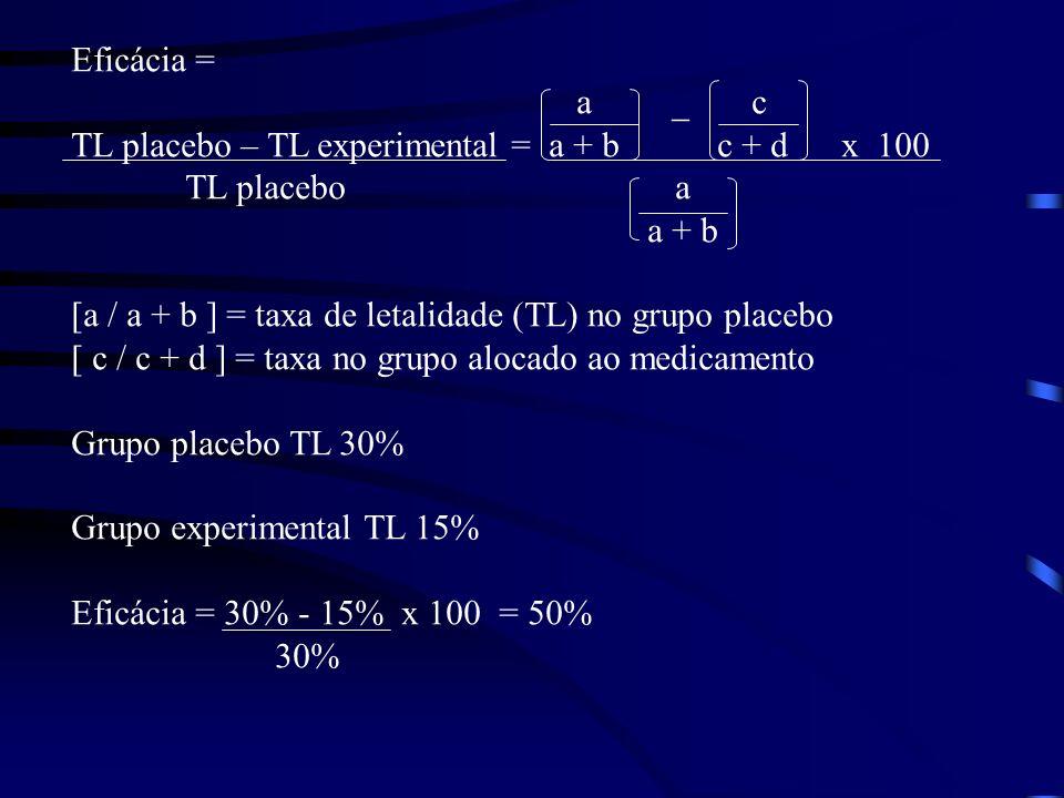 Eficácia = a _ c. TL placebo – TL experimental = a + b c + d x 100.