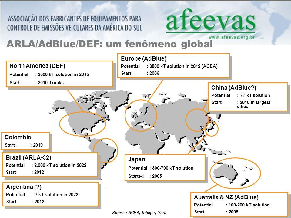ARLA/AdBlue/DEF: um fenômeno global
