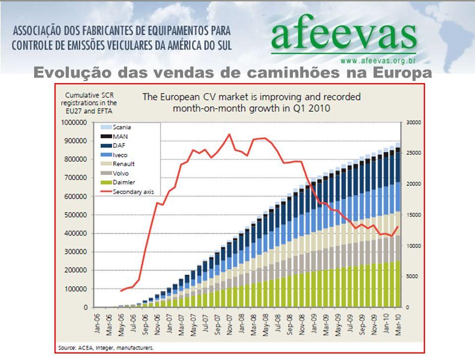 Evolução das vendas de caminhões na Europa
