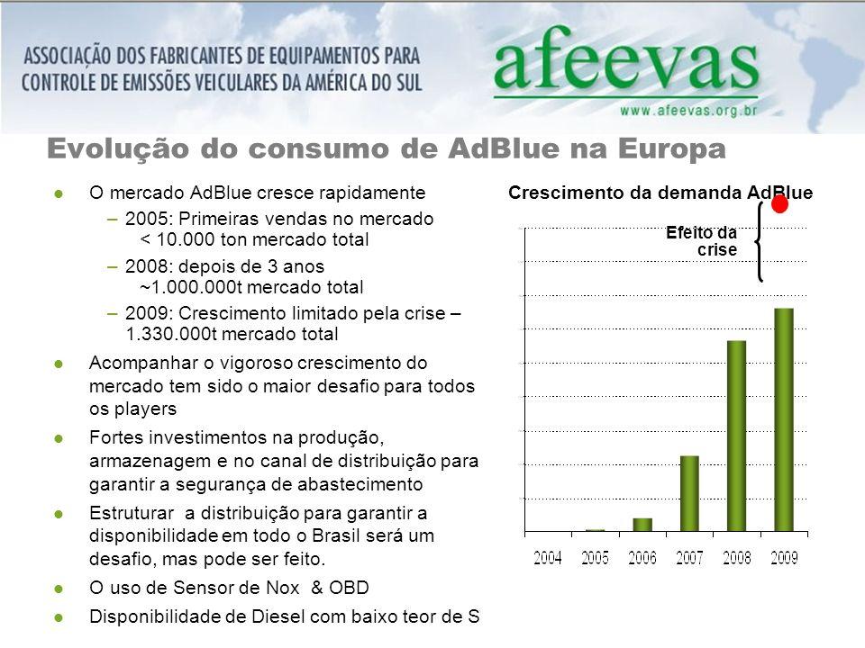 Evolução do consumo de AdBlue na Europa