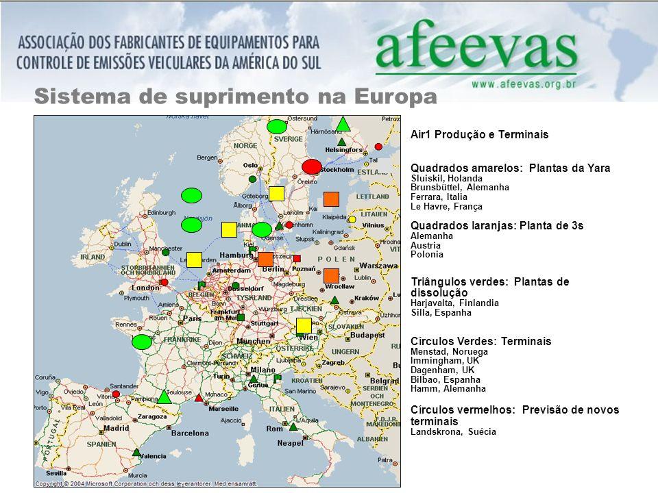 Sistema de suprimento na Europa
