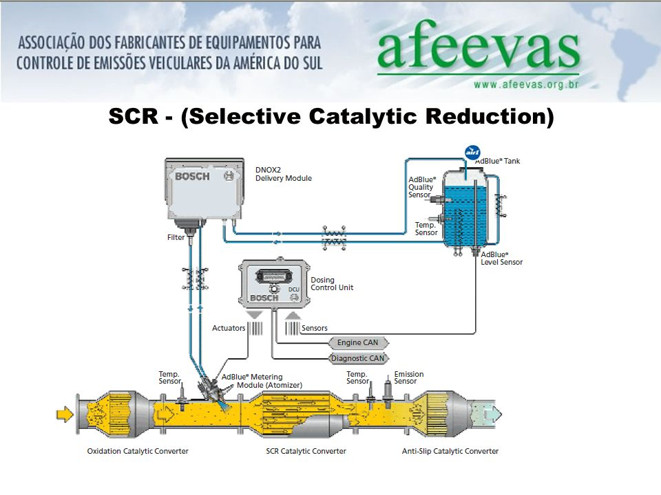 SCR - (Selective Catalytic Reduction)